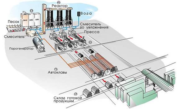 Технологическая линия по производству силикатного кирпича